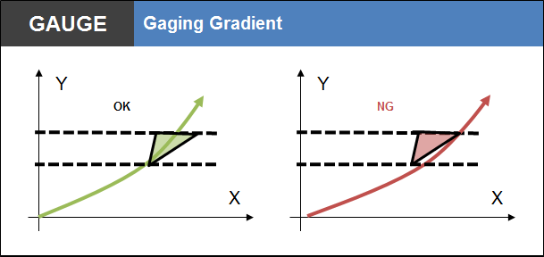 Gaging Gradient Applied