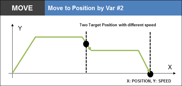 Move to Postion by Var 2