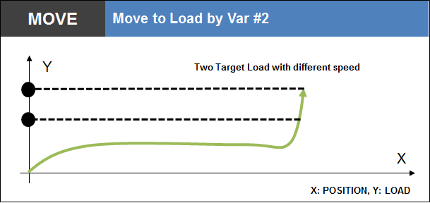 Move to Load by Var 2
