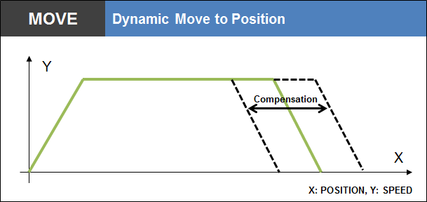 Dynamic Move to Position