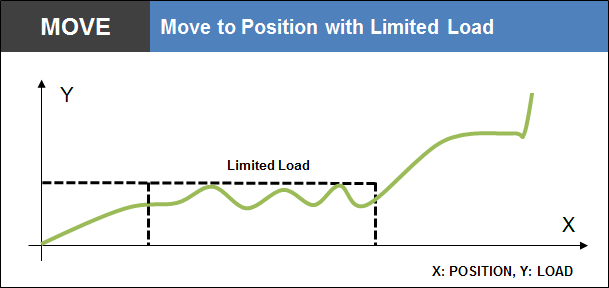 Move to Position with Limited Load