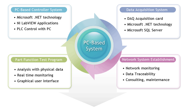 PC Based System
