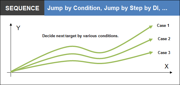 Jump by Condition